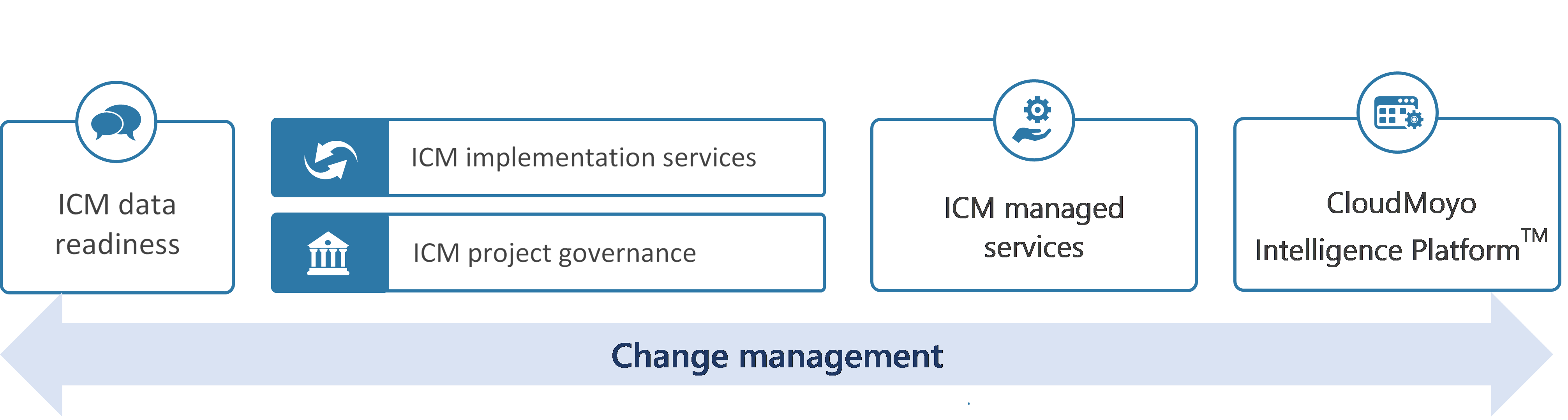 CloudMoyo intelligent data services, Icertis, contract management, CLM